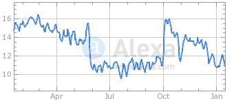 Google organic search traffic to Etsy decline