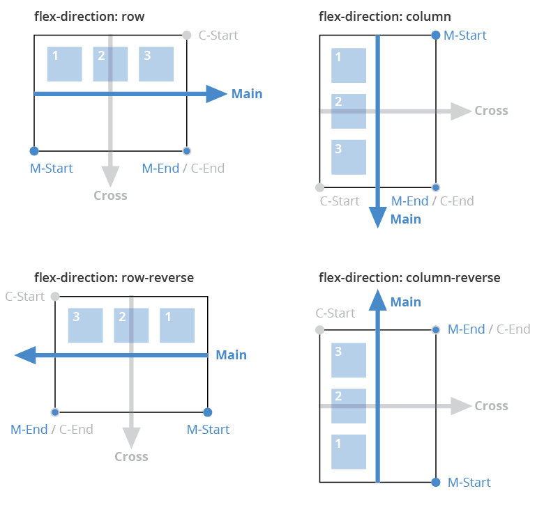 flexbox flex-direction main axis