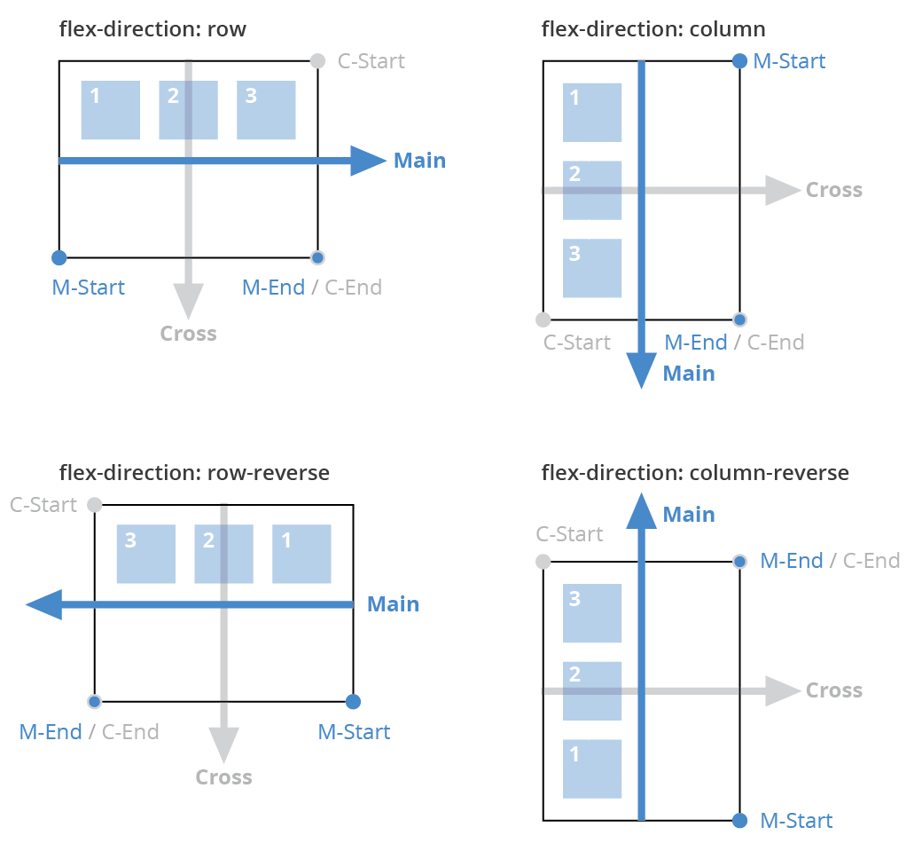flexbox main axix cross axis